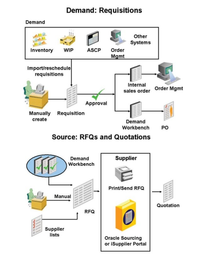 oracle purchasing r12 setup steps rh slideshare net oracle purchase order user guide r12 oracle purchasing implementation guide r12 pdf