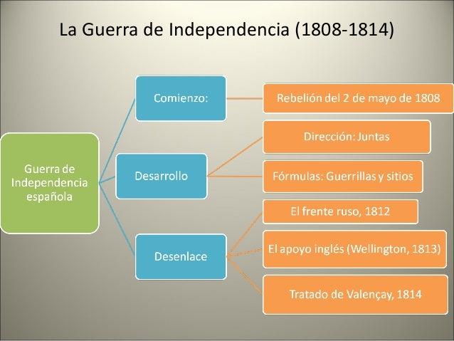 La Guerra de Independencia (1808-1814)