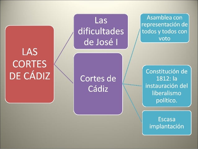 Etapas: • Guerra de la Independencia (1808-1814). • Sexenio absolutista (1814-1820). • Trienio Liberal (1820-1823). • Déca...