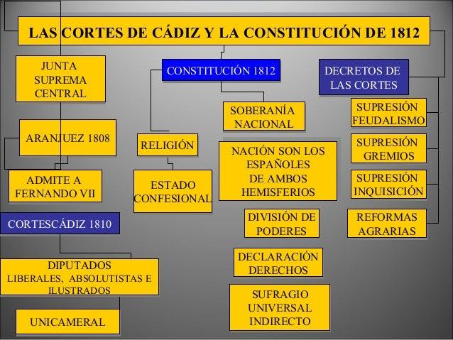 Constitución de Cádiz • Máximo exponente del liberalismo español. • Soberanía nacional. • División de poderes. • Derecho d...