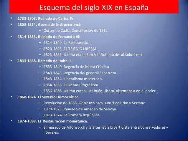 Esquema del siglo XIX en España • 1783-1808. Reinado de Carlos IV • 1808-1814. Guerra de Independencia. – Cortes de Cádiz....