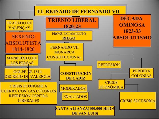 """La """"Década Ominosa"""": • Culmina la lucha independentista: España pierde los territorios continentales de América (Ayacucho ..."""