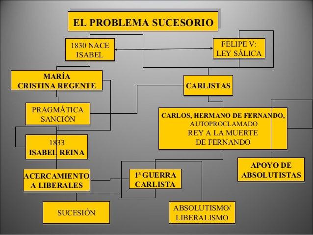 Minoría de Edad: Regencias de Mª Cristina (1833- 1840) y Espartero (1840-1843). EL REINADO DE ISABEL II (1843-1868). Etapa...