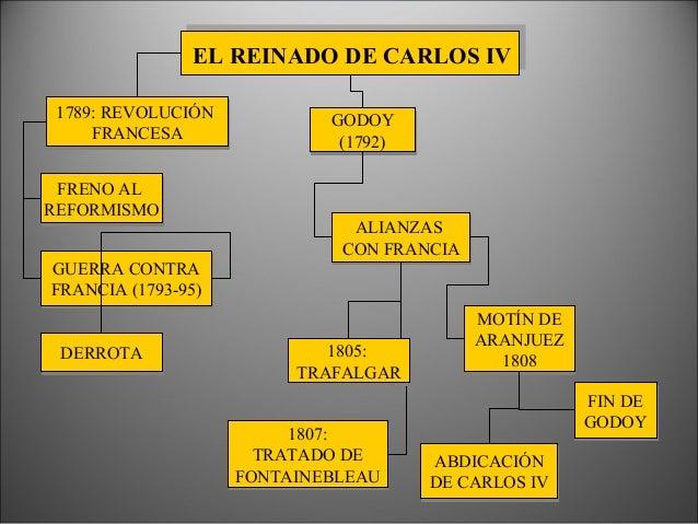 EL REINADO DE CARLOS IV FRENO AL REFORMISMO FRENO AL REFORMISMO GODOY (1792) GODOY (1792) 1789: REVOLUCIÓN FRANCESA 1789: ...