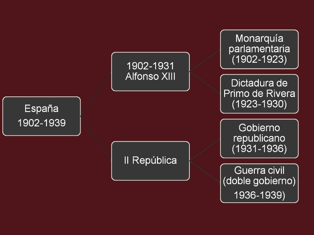 1. España bajo la figura de Alfonso XIII (1902-1931)