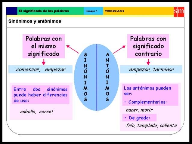 El significado de las palabras Imagen 1 VOCABULARIO  Sinónimos y antónimos  Palabras con Palabras con  el mismo   significa...