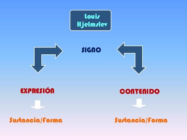 LouisHjelmslevSIGNOEXPRESIÓN CONTENIDOSustancia/Forma Sustancia/Forma