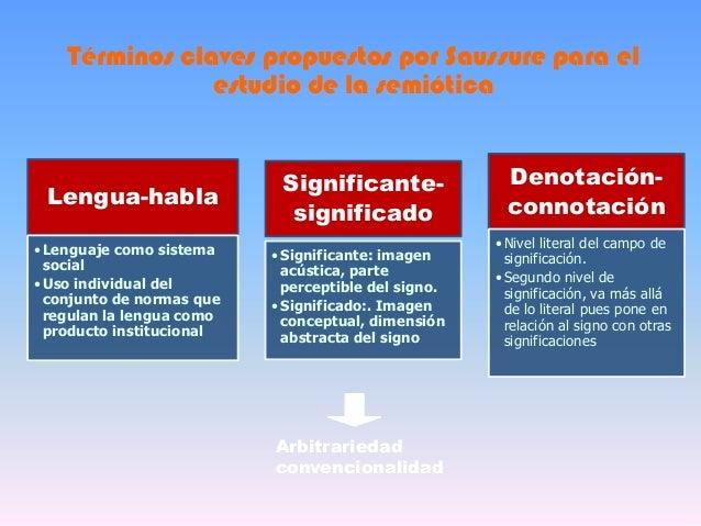 Lengua-habla•Lenguaje como sistemasocial•Uso individual delconjunto de normas queregulan la lengua comoproducto institucio...