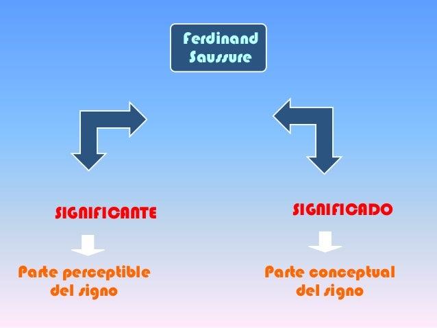 FerdinandSaussureSIGNIFICANTE SIGNIFICADOParte perceptibledel signoParte conceptualdel signo