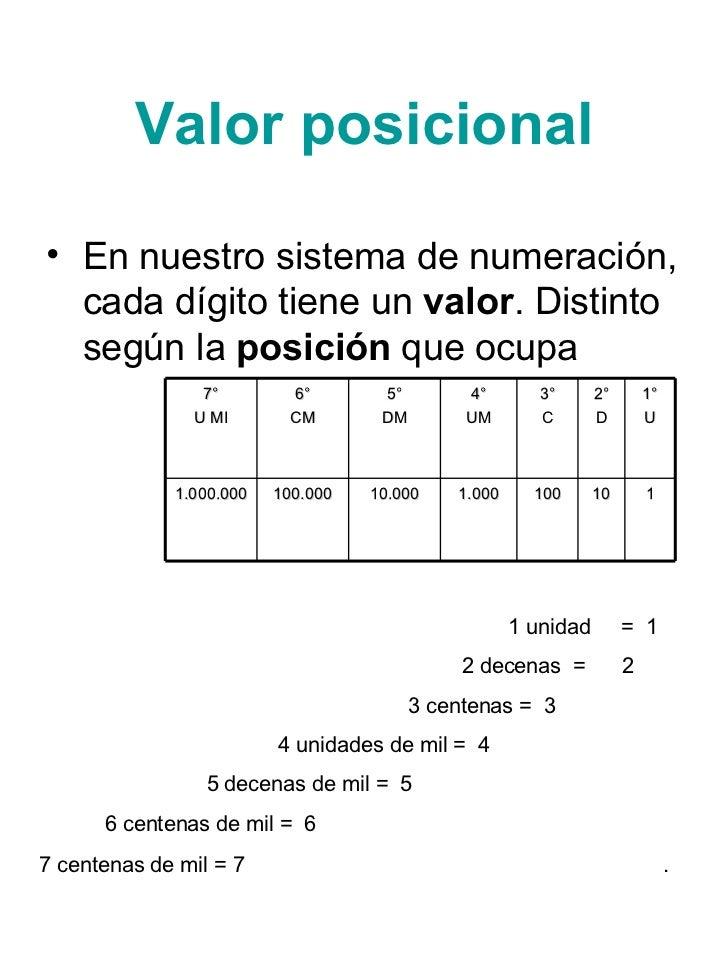 El Sistema De Numeración Decimal Y Numeros Romanos