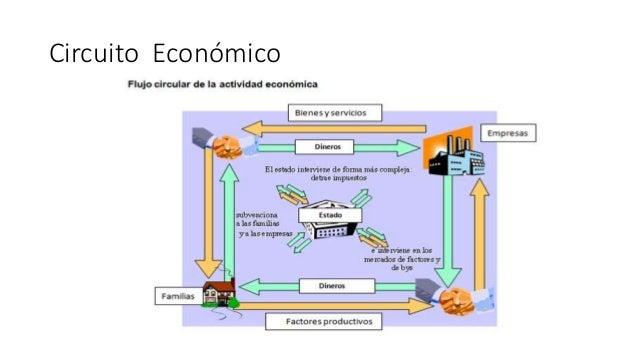 Circuito Economico : El sistema económico