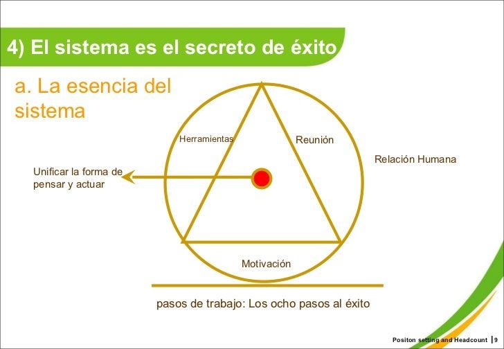 4) El sistema es el secreto de éxito Positon setting and Headcount ┃ a. La esencia del sistema   Unificar la forma de pens...