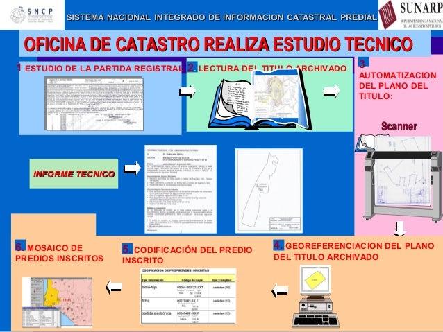 El sistema nacional de catastro for Oficina de catastro