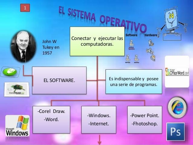 Conectar y ejecutar las computadoras. -Corel Draw. -Word. -Windows. -Internet. -Power Point. -Fhotoshop. EL SOFTWARE. Es i...