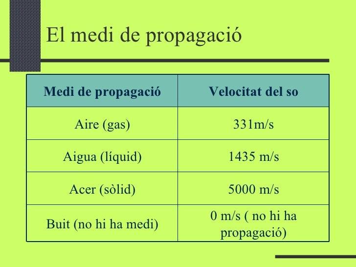 El medi de propagació 0 m/s ( no hi ha propagació) Buit (no hi ha medi) 5000 m/s Acer (sòlid) 1435 m/s Aigua (líquid) 331m...