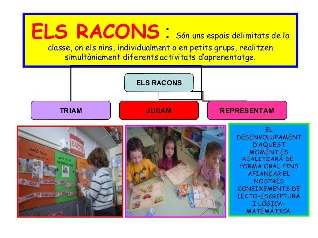 ELS RACONS : Són uns espais delimitats de la classe, on els nins, individualment o en petits grups, realitzen simultàniame...