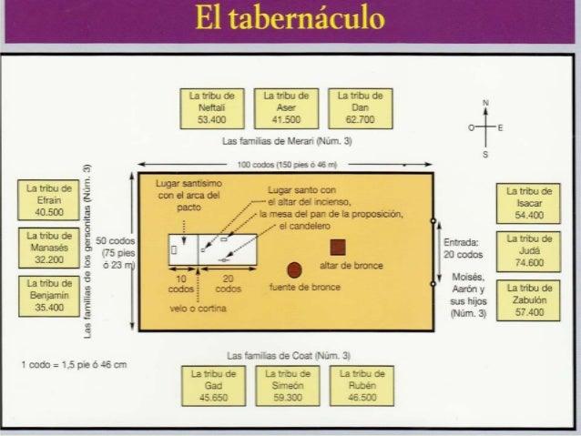 Resultado de imagen para tabernaculo y las 12 tribus