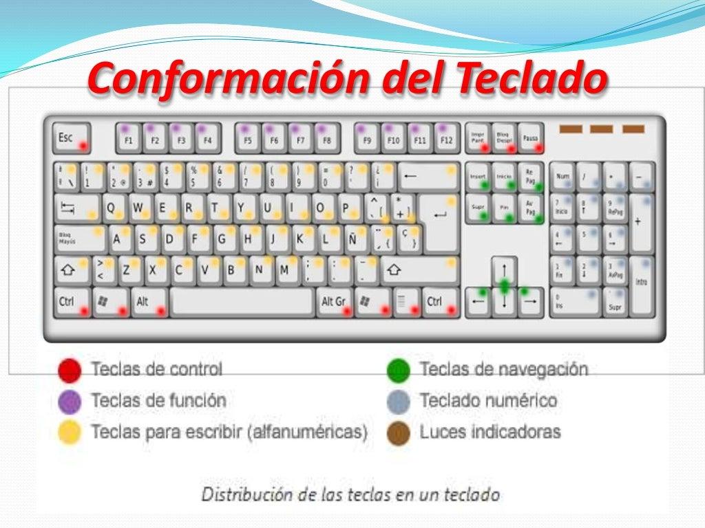 El teclado y sus partes Que significa contemporaneo wikipedia