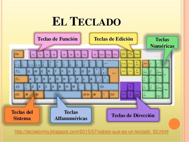 El teclado y sus partes for Imagenes de techados