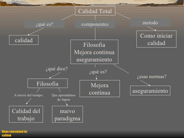 Mapa conceptual de calidad Calidad Total Filosofia Mejora continua aseguramiento Como iniciar calidad calidad aseguramient...