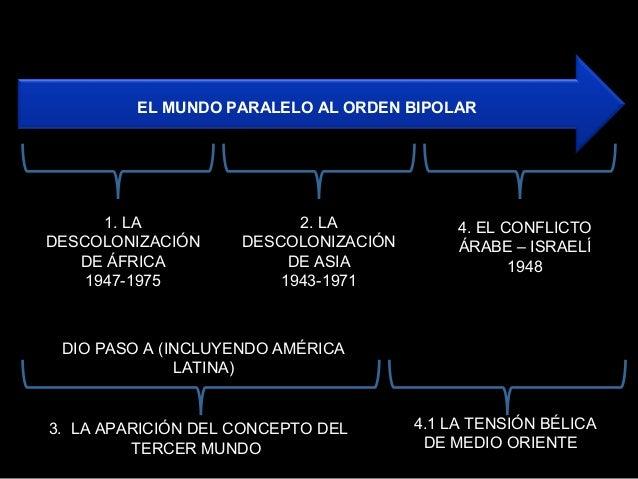 EL MUNDO PARALELO AL ORDEN BIPOLAR  1. LA DESCOLONIZACIÓN DE ÁFRICA 1947-1975  2. LA DESCOLONIZACIÓN DE ASIA 1943-1971  4....