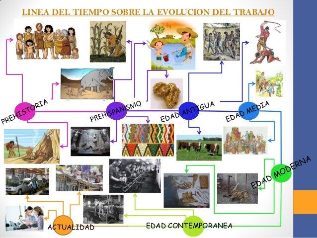 LINEA DEL TIEMPO SOBRE LA EVOLUCION DEL TRABAJO  EDAD CONTEMPORANEA  ACTUALIDAD