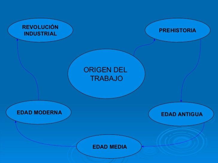 ORIGEN DEL  TRABAJO REVOLUCIÓN  INDUSTRIAL EDAD MODERNA EDAD ANTIGUA PREHISTORIA EDAD MEDIA