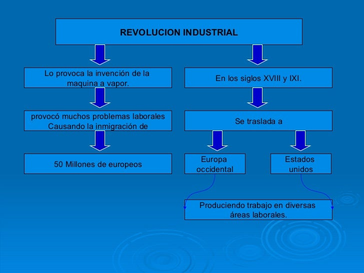 REVOLUCION INDUSTRIAL Lo provoca la invención de la  maquina a vapor. 50 Millones de europeos provocó muchos problemas lab...
