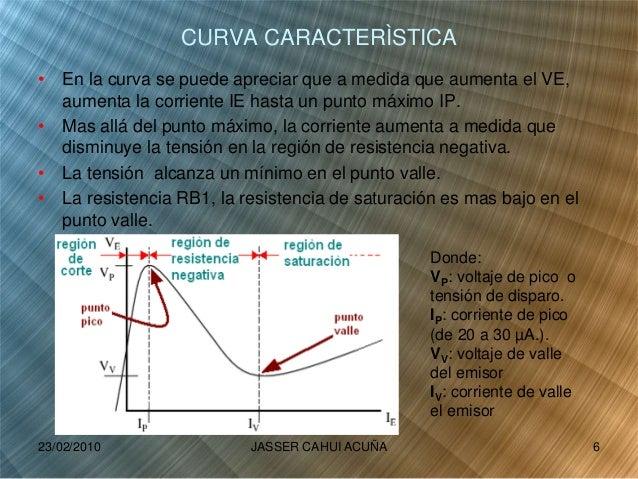 CURVA CARACTERÌSTICA • En la curva se puede apreciar que a medida que aumenta el VE, aumenta la corriente IE hasta un punt...