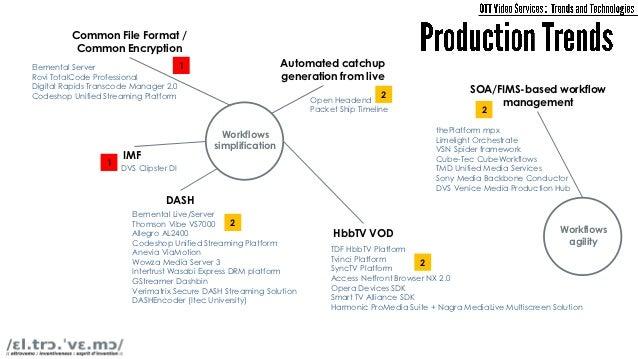 Common origin & edge/origin           VOD Cloud                                        interoperable protocols            ...