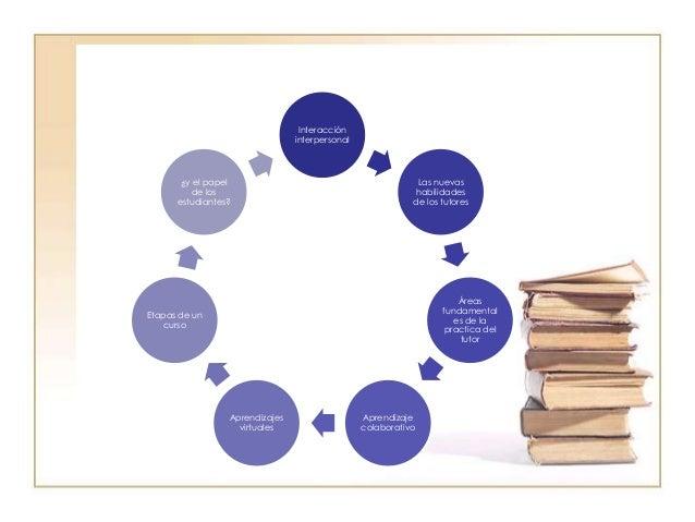 InteraccióninterpersonalLas nuevashabilidadesde los tutoresÁreasfundamentales de lapractica deltutorAprendizajecolaborativ...