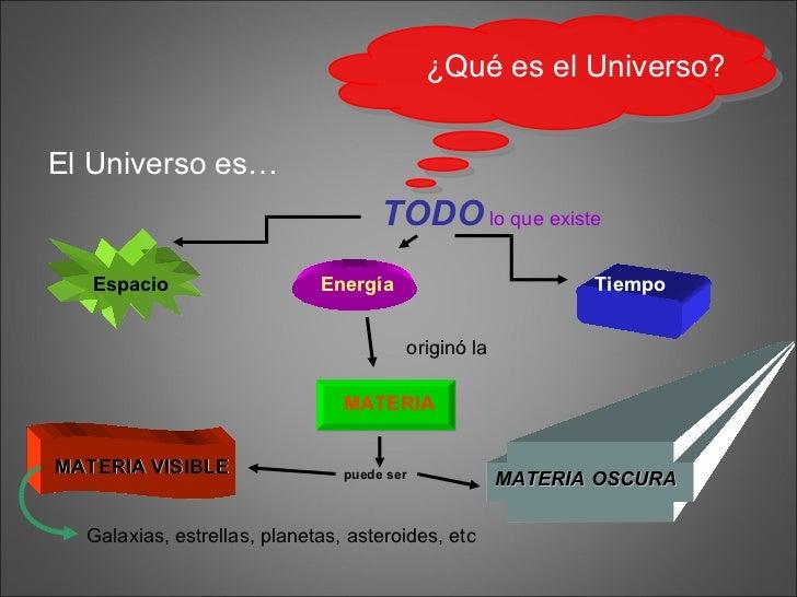 <ul><li>El Universo es… </li></ul>TODO   lo que existe Espacio originó la Energía MATERIA Tiempo puede ser MATERIA VISIBLE...