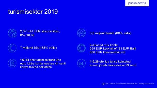 turismiteenuste eksport 2016–2020 (mln eurot) Allikas: Eesti Pank