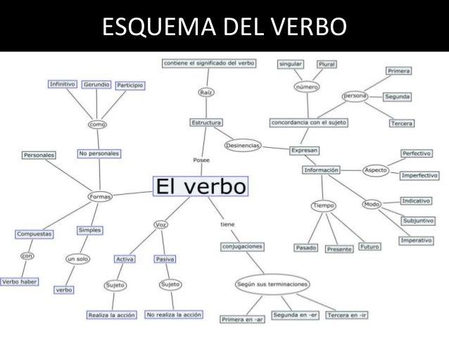 Presente indicativo study spanish