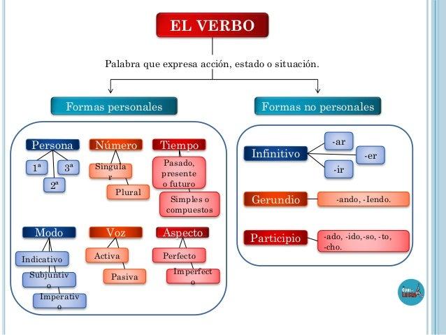 EL VERBO Palabra que expresa acción, estado o situación.  Formas personales  Persona 1ª  3ª 2ª  Modo Indicativo Subjuntiv ...
