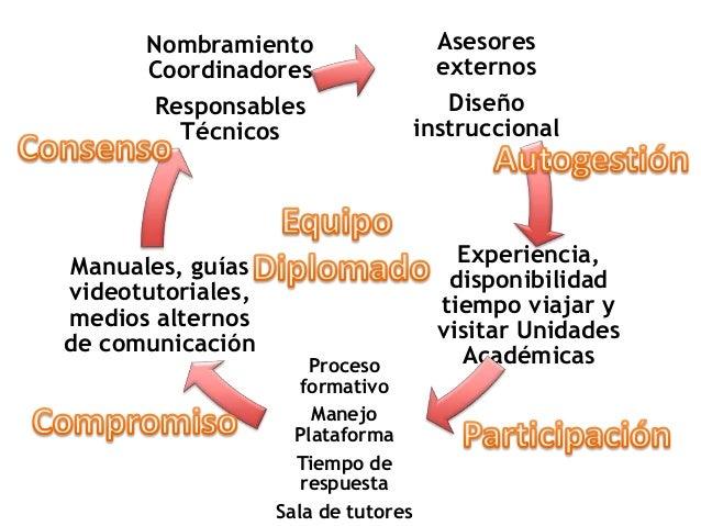 Equipo del Diplomado Interacción Participant es Trabajo colaborativo