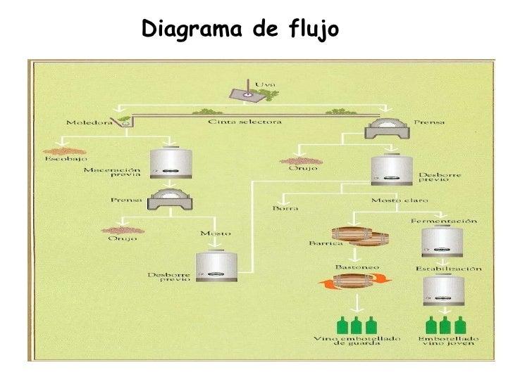El vino blanco 15 diagrama de flujo ccuart Gallery