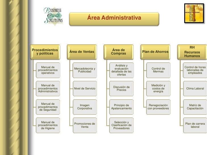 El zocalo restaurant presentaci n for Manual de compras de un restaurante pdf