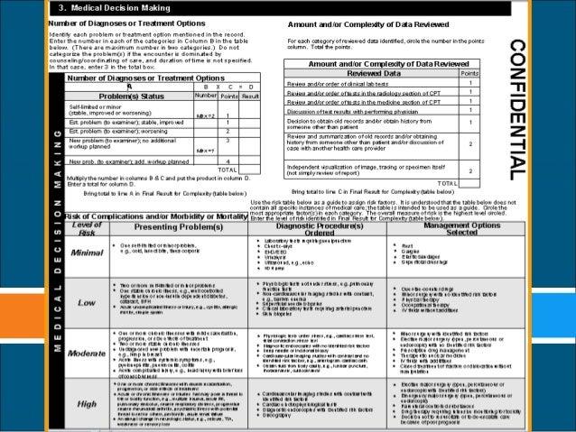 1995 Coding Guidelines Audit Sheet Coding Audit Worksheet