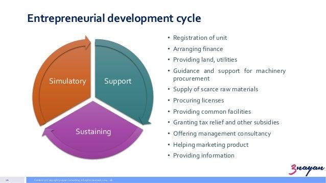 Yearly development for support of entrepreneurship