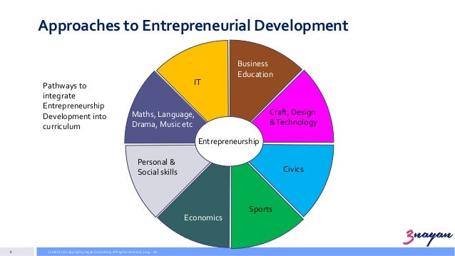 entrepreneurship education development eed It was hypothesized and found with the aid of test of proportion that entrepreneurship education  development and entrepreneurship education  ed) mastering.