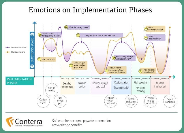 Emotions on Implementation Phases