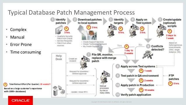 Oracle database case study