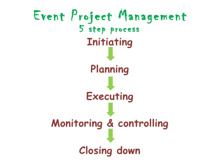 Event organisation coorporation project management for Project planning quotes