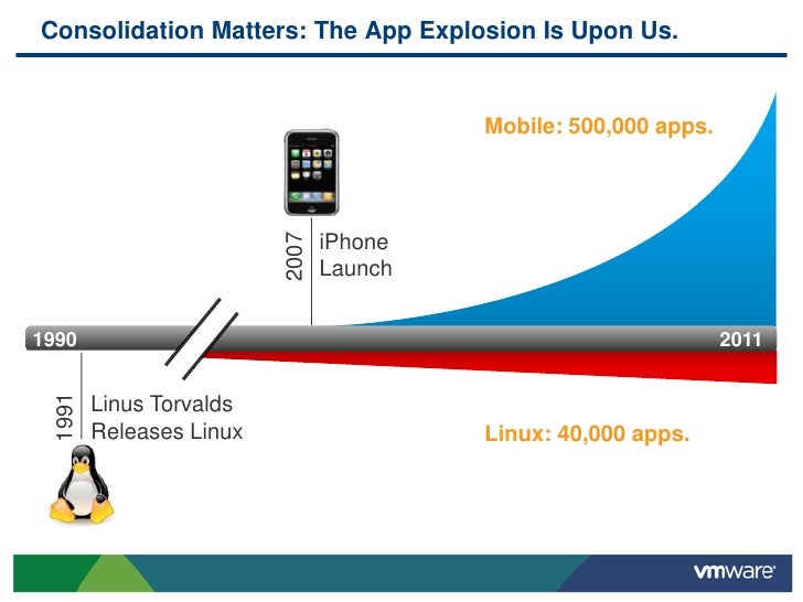 Consolidation Matters: The App Explosion Is Upon Us.                                          Mobile: 500,000 apps.       ...