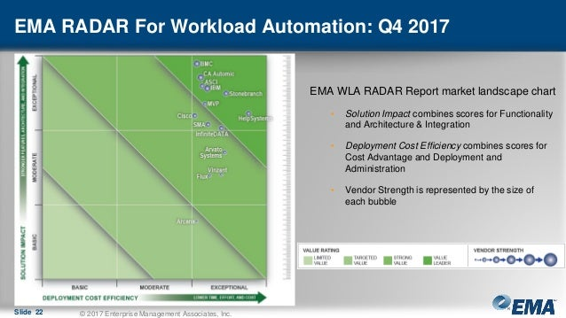 EMA Workload Automation Radar: A Review of Top Workload
