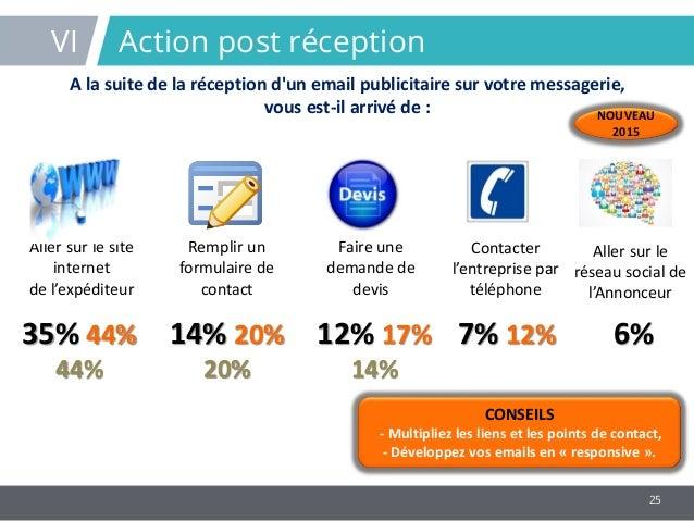 Etude ema email marketing attitude btob 2015 - Comment ne plus recevoir de coup de telephone publicitaire ...