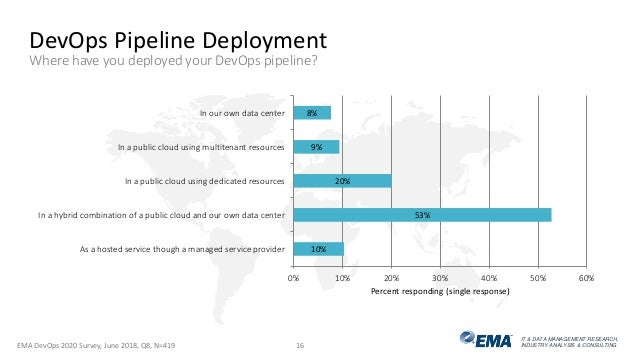 DevOps 2020: How Enterprise Strategy has Matured