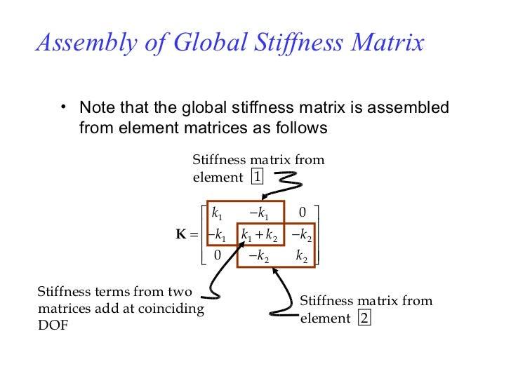 Curso de Analisis por elementos finitos