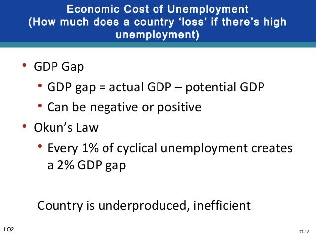 business law lo2 Chapter 26 business cycles, unemployment of cyclical unemployment lo2 and the actual rate of unemployment is 9 percent use okun's law to determine the.
